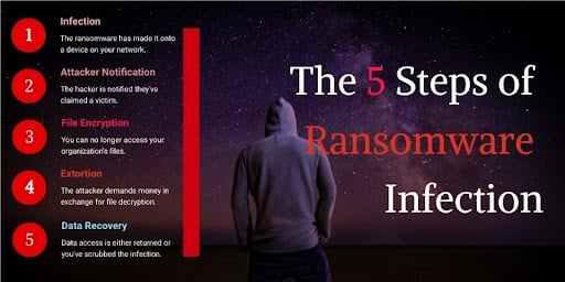 The five steps of Ransomware Infection